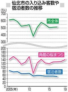 仙北市の入り込み客数や宿泊者数の推移