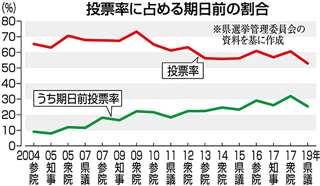 投票率に占める期日前の割合