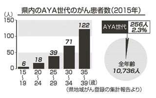 県内のAYA世代のがん患者数(2015年)