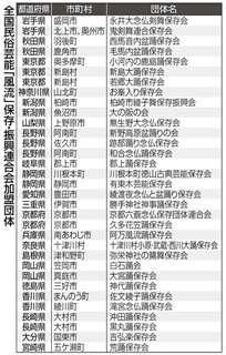 全国民俗芸能「風流」保存・振興連合会加盟団体