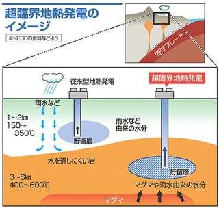 超臨界地熱発電のイメージ