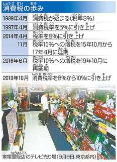 消費税の歩み