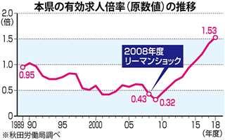 本県の有効求人倍率(原数値)の推移