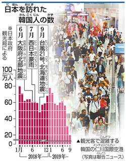日本を訪れた韓国人の数