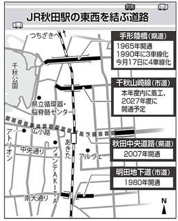 JR秋田駅の東西を結ぶ道路
