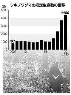 ツキノワグマの推定生息数の推移