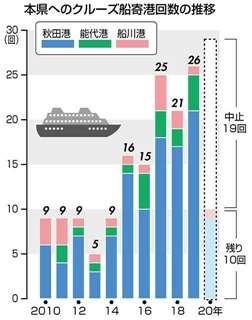 本県へのクルーズ船寄港回数の推移