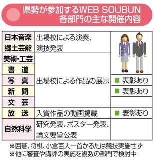 県勢が参加するWEB SOUBUN各部門の主な開催内容
