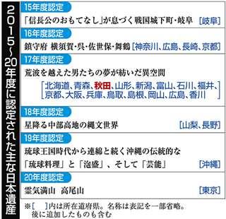 2015年~20年度に認定された主な日本遺産
