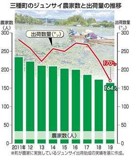 三種町のジュンサイ農家数と出荷量の推移