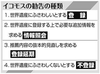 イコモスの勧告の種類