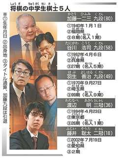 将棋の中学生棋士5人