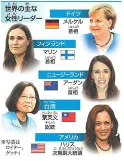 世界の主な女性リーダー