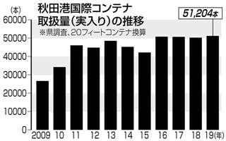 秋田港コンテナ取扱量(実入り)の推移