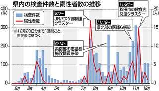 県内の検査件数と陽性者数の推移