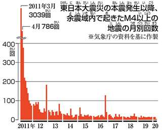 東日本大震災の本震発生以降、余震域内で起きたM4以上の地震の月別回数