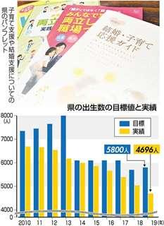県の出生数の目標値と実績
