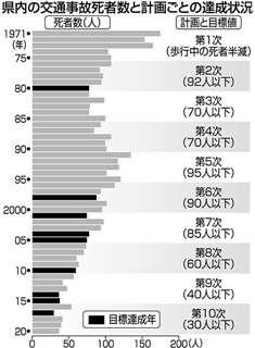 県内の交通事故死者数と計画ごとの達成状況